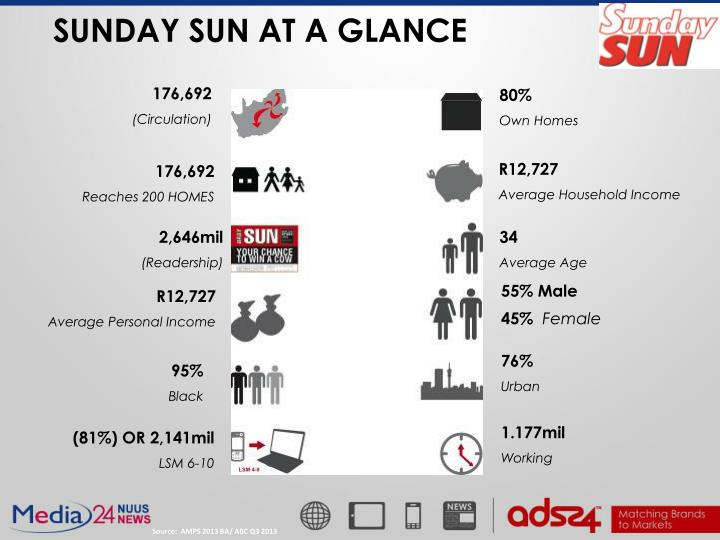 Sunday sun at a glance