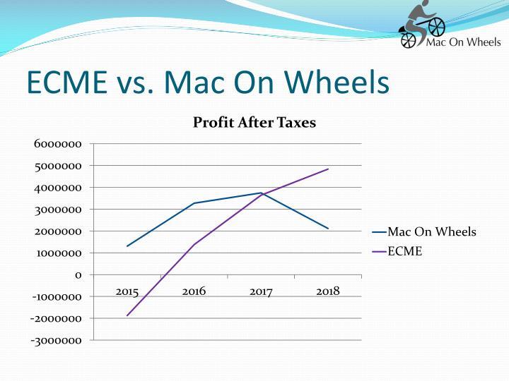 ECME vs. Mac On Wheels