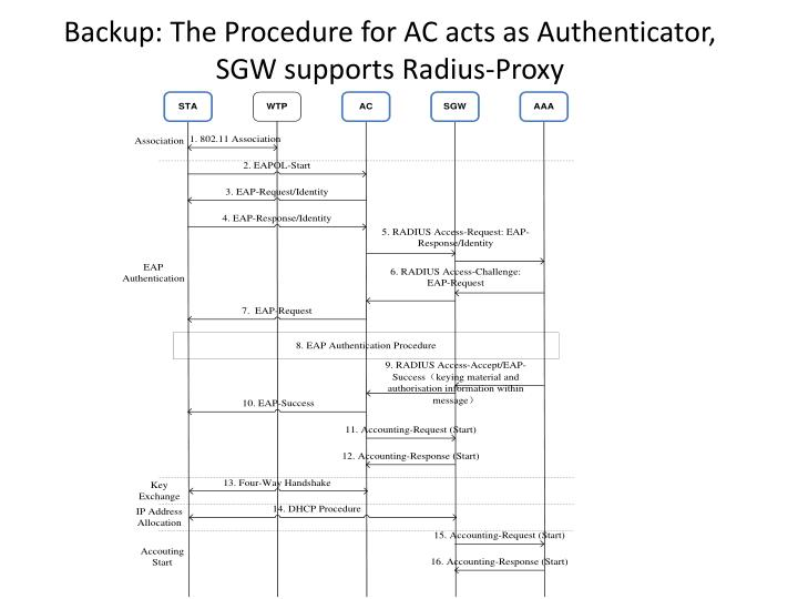 Backup: The Procedure for AC acts as Authenticator, SGW supports Radius-Proxy