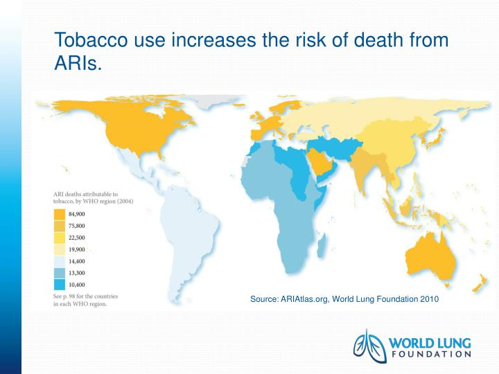 Tobacco use increases the risk of death from aris