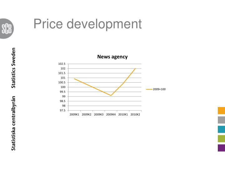Price development