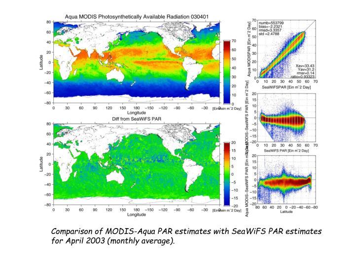 Comparison of MODIS-Aqua PAR estimates with SeaWiFS PAR estimates for April 2003 (monthly average).