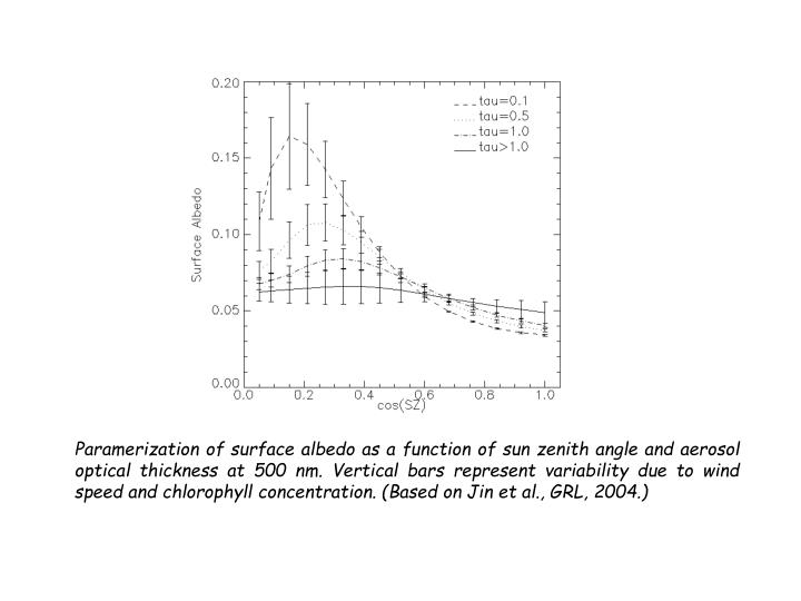 Paramerization of surface albedo as a function of sun zenith angle and aerosol optical thickness at 500 nm. Vertical bars represent variability due to wind speed and chlorophyll concentration. (Based on Jin et al., GRL, 2004.)