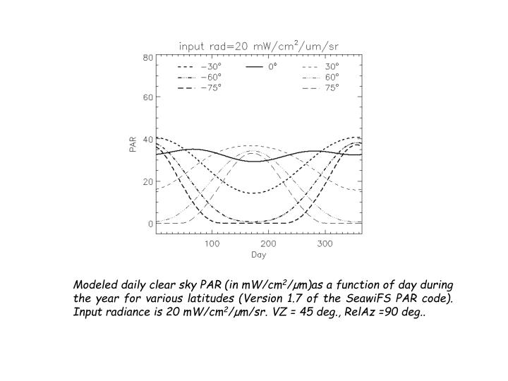 Modeled daily clear sky PAR (in mW/cm