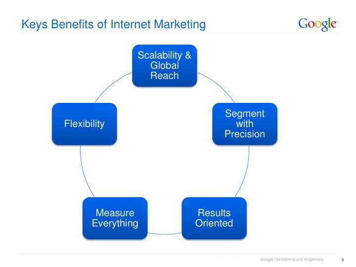 Keys Benefits of Internet Marketing