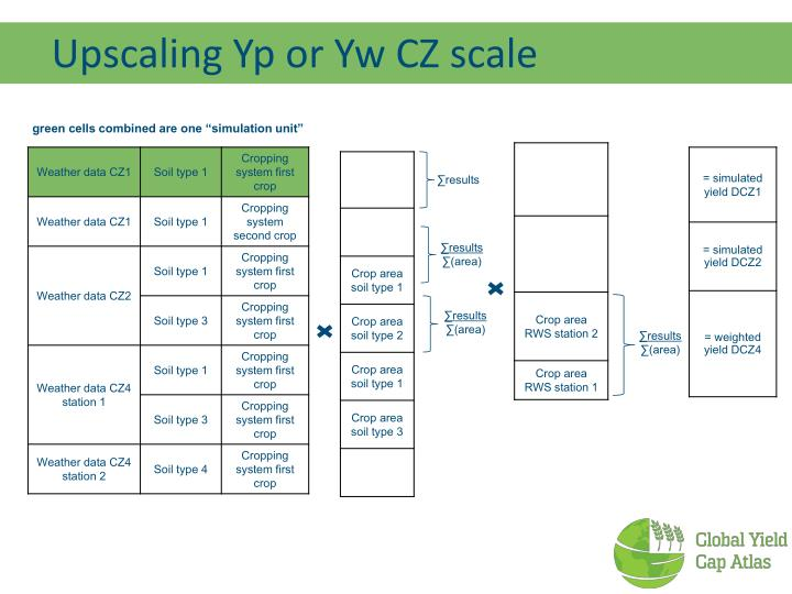 Upscaling Yp or Yw CZ scale