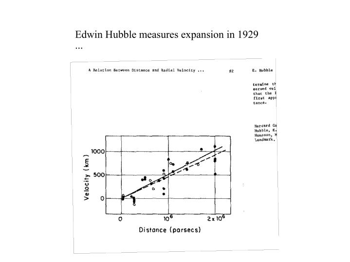 Edwin Hubble measures expansion in 1929 ...