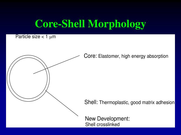 Core-Shell Morphology