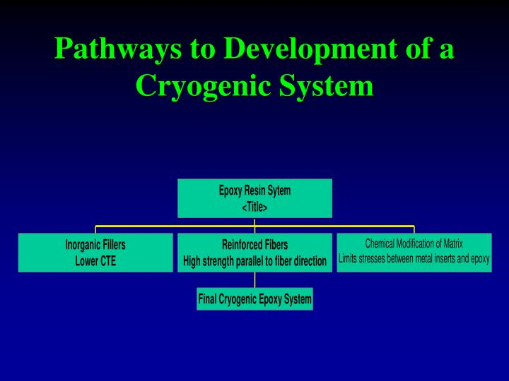Pathways to Development of a Cryogenic System