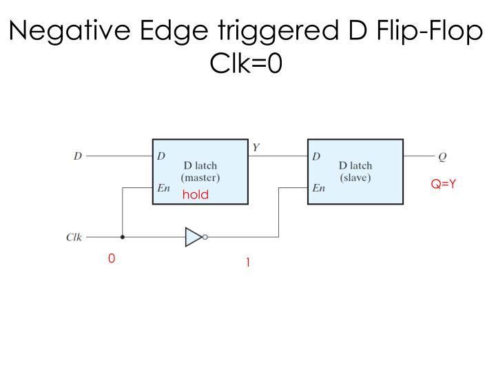 Negative Edge triggered D Flip-Flop