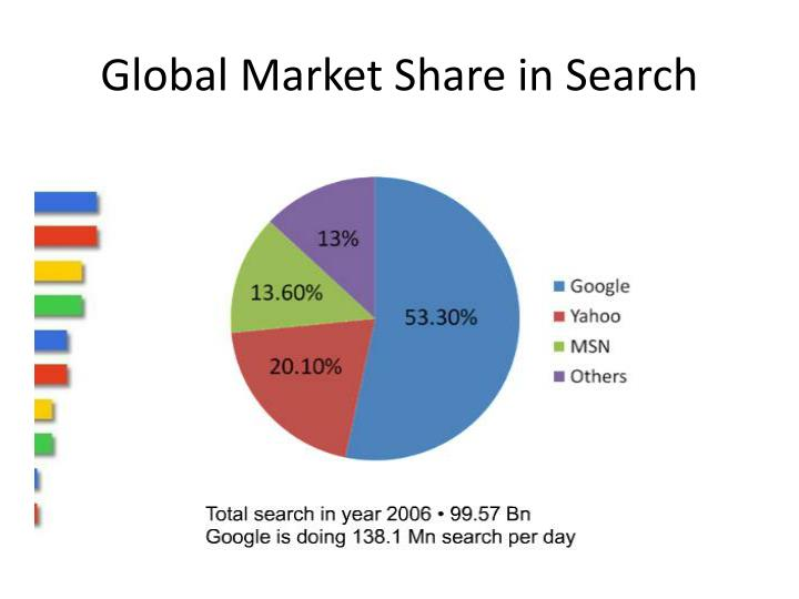 Global Market Share in Search
