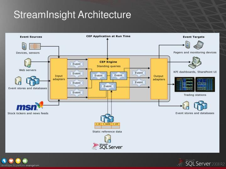 StreamInsight Architecture