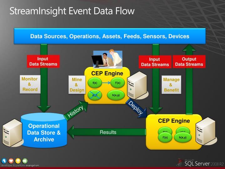 StreamInsight Event Data Flow