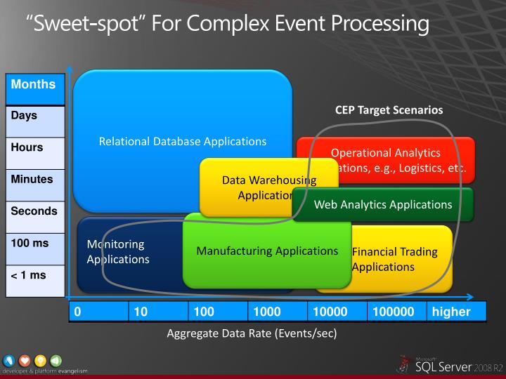 """""""Sweet-spot"""" For Complex Event Processing"""