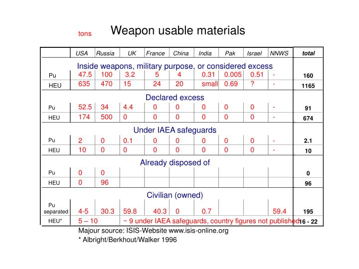 Weapon usable materials