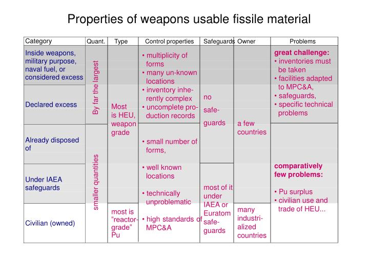 Properties of weapons usable fissile material