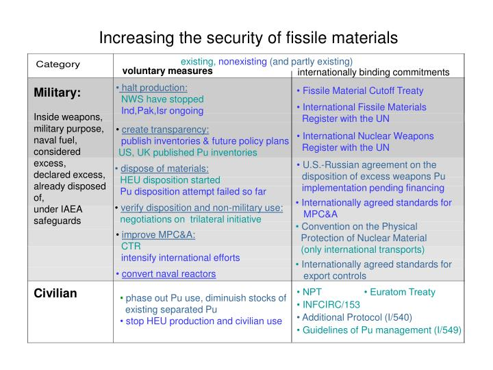 Increasing the security of fissile materials