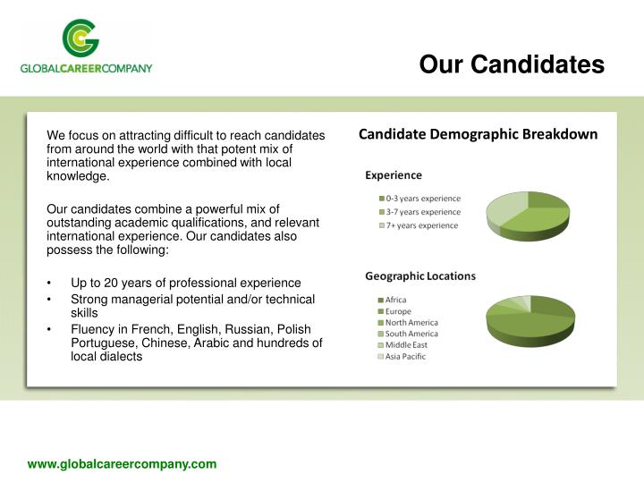 Our candidates