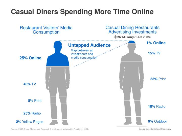 Casual Diners Spending More Time Online
