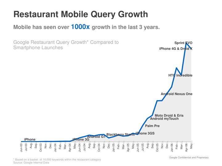 Restaurant Mobile Query Growth