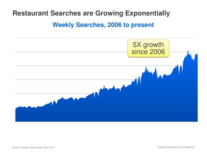 Restaurant Searches are Growing Exponentially