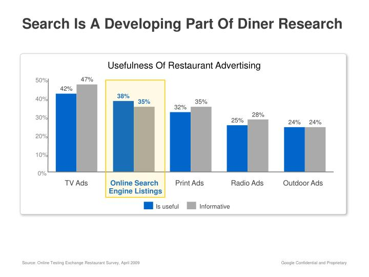 Search Is A Developing Part Of Diner Research