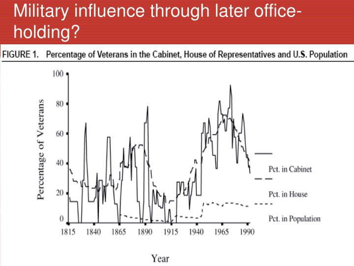 Military influence through later office-holding?