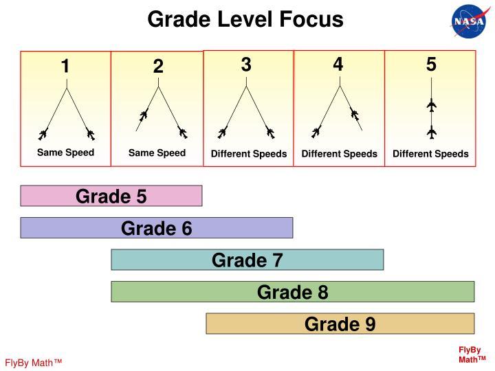 Grade Level Focus