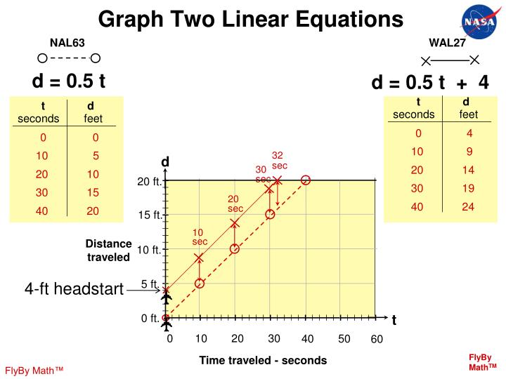 Graph Two Linear Equations
