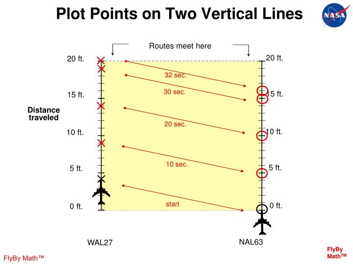 Plot Points on Two Vertical Lines