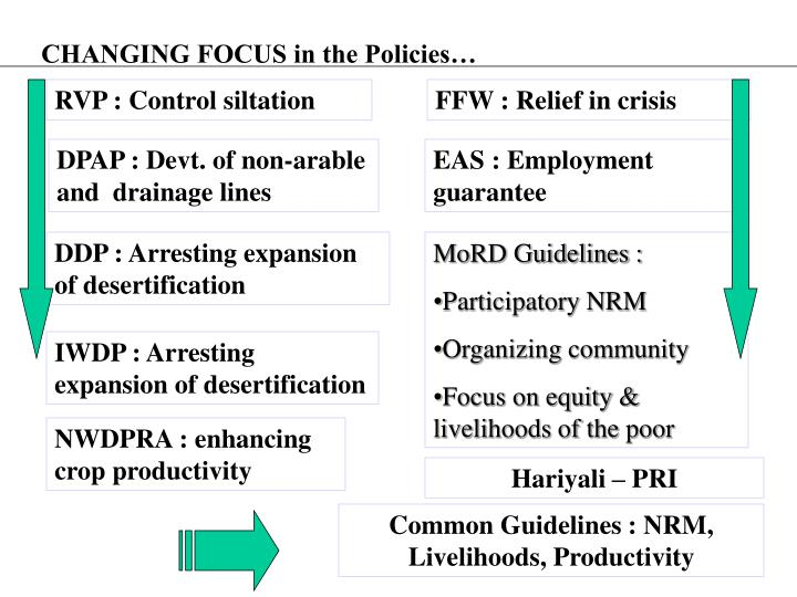 CHANGING FOCUS in the Policies…