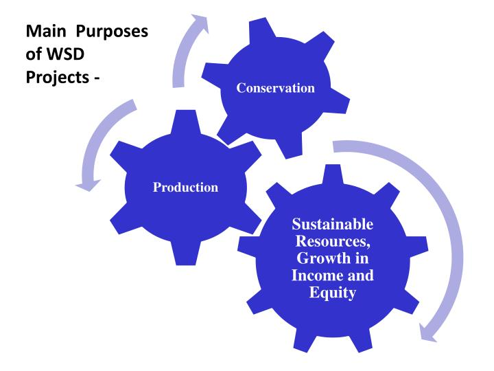 Main  Purposes of WSD Projects -