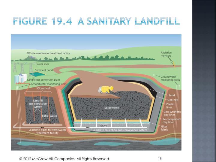 Figure 19.4  A Sanitary Landfill