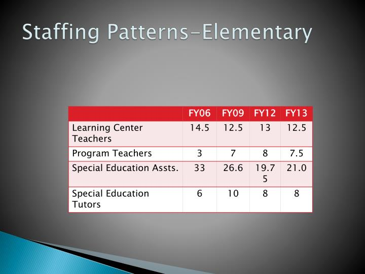 Staffing Patterns-Elementary