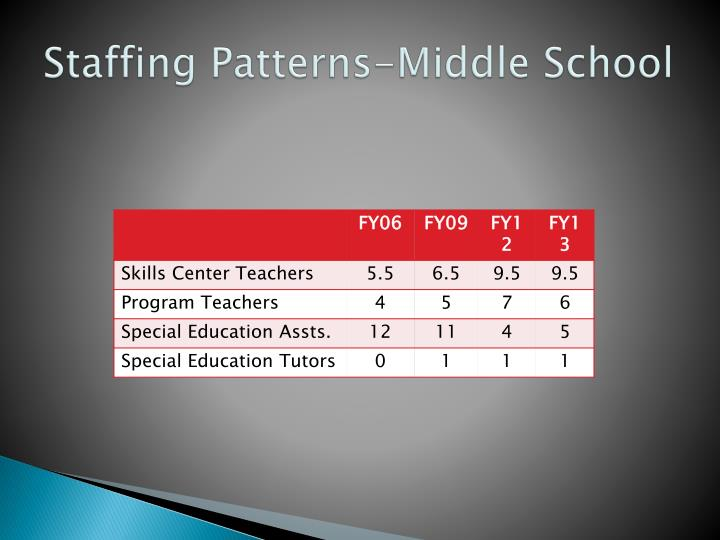 Staffing Patterns-Middle School