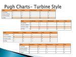 pugh charts turbine style