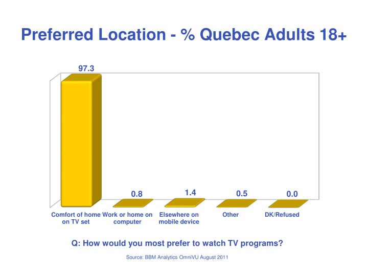 Preferred Location - % Quebec Adults 18+