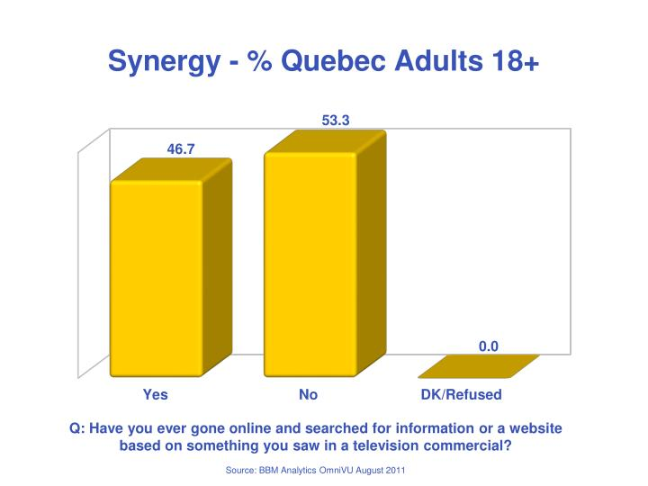 Synergy - % Quebec Adults 18+