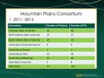 mountain plains consortium1