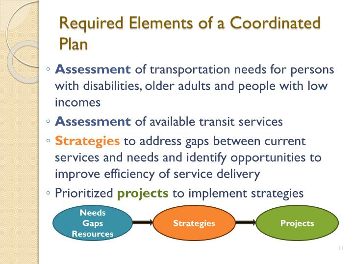 Required Elements of a Coordinated Plan