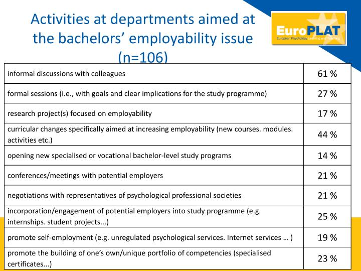 Activities at departments aimed at the bachelors' employability issue