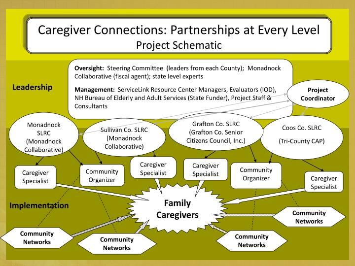 Caregiver Connections: Partnerships at Every Level