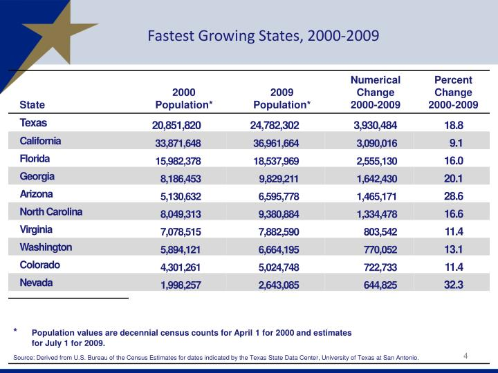 Fastest Growing States, 2000-2009