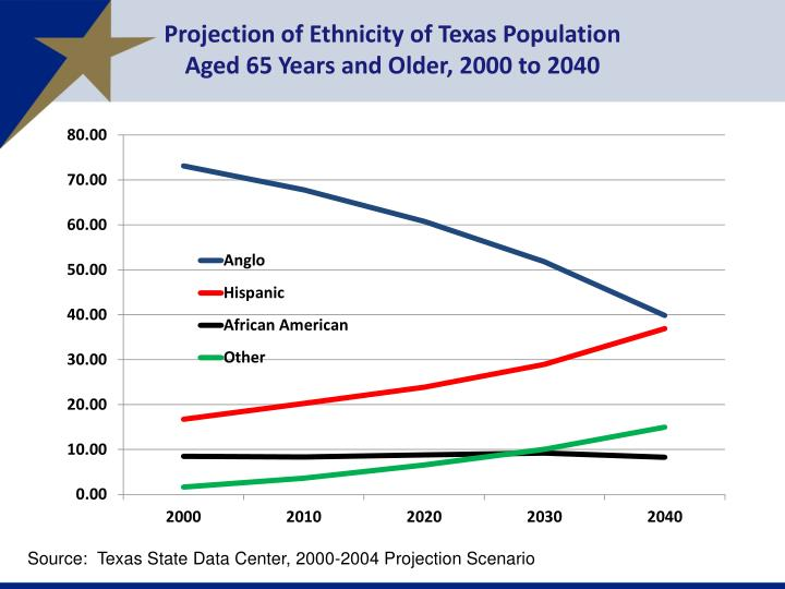 Projection of Ethnicity of Texas Population