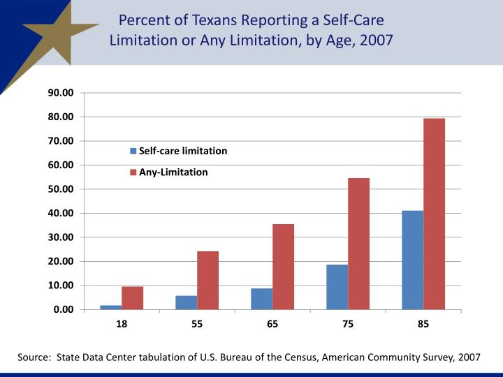 Percent of Texans Reporting a Self-Care