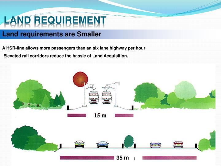 Land requirement