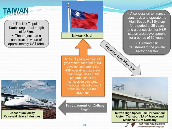 A concession to finance, construct, and operate the High Speed Rail System for a period of 35 years and a concession for HSR station area development for a period of 50 years.