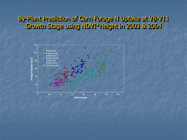 By-Plant Prediction of Corn Forage N Uptake at V8-V11 Growth Stage using NDVI*Height in 2003 & 2004