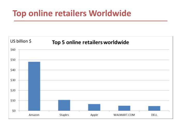 Top online retailers Worldwide