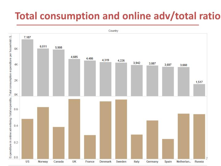 Total consumption and online